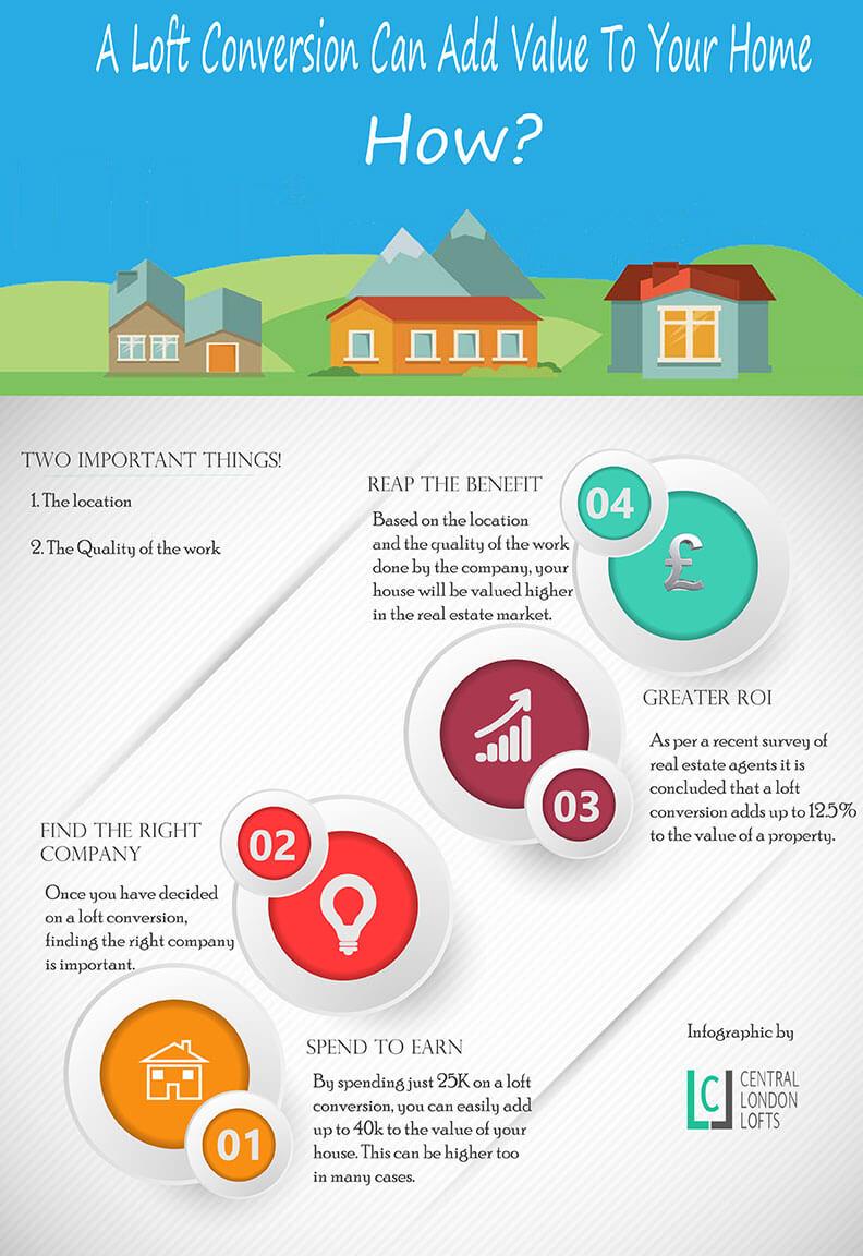 Loft Conversion Benefits Value Property